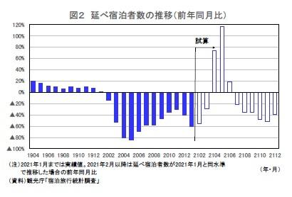 図2 延べ宿泊者数の推移(前年同月比)