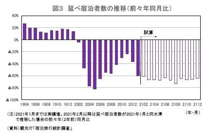 図3 延べ宿泊者数の推移(前々年同月比)
