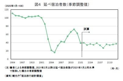 図4 延べ宿泊者数(季節調整値)