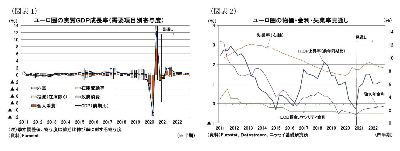 (図表1)ユーロ圏の実質GDP成長率(需要項目別寄与度)/(図表2)ユーロ圏の物価・金利・失業率見通し