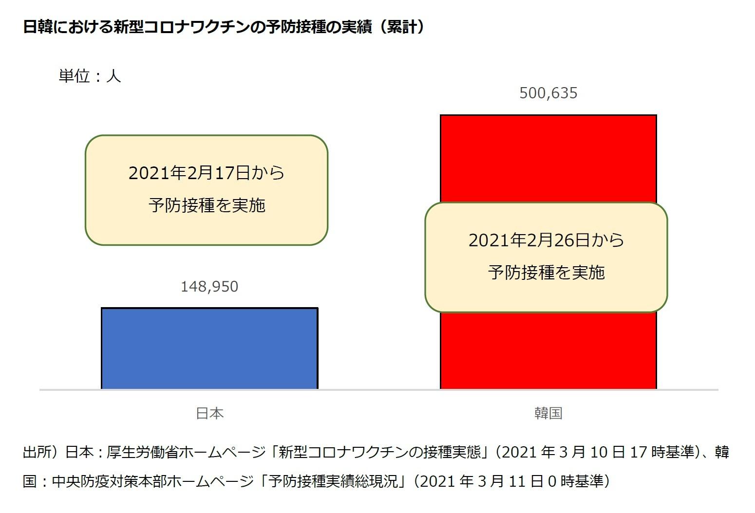 日韓における新型コロナワクチンの予防接種の実績(累計)