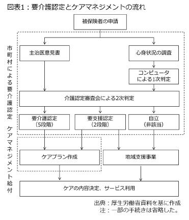 図表1:要介護認定とケアマネジメントの流れ