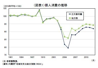 (図表1)個人消費の推移