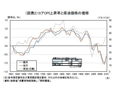 (図表2)コアCPI上昇率と原油価格の推移
