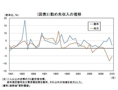 (図表3)勤め先収入の推移
