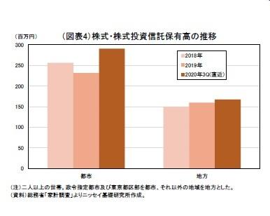 (図表4)株式・株式投資信託保有高の推移