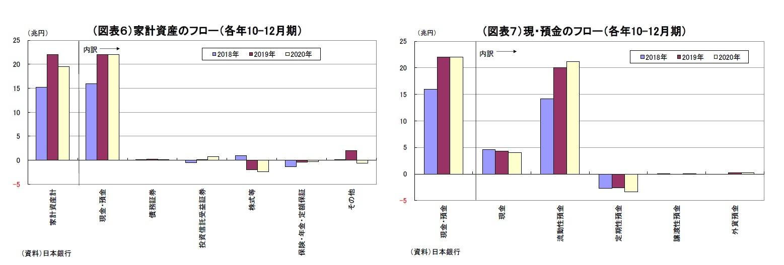(図表6)家計資産のフロー(各年10-12月期)/(図表7)現・預金のフロー(各年10-12月期)