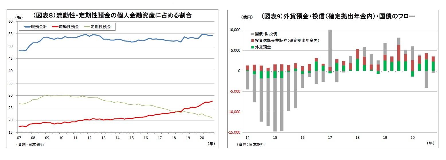 (図表8)流動性・定期性預金の個人金融資産に占める割合/(図表9)外貨預金・投信(確定拠出年金内)・国債のフロー