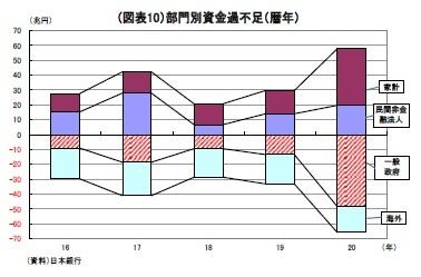 (図表10)部門別資金過不足(暦年)