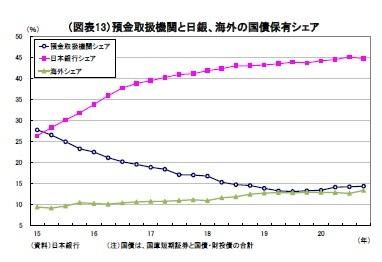 (図表13)預金取扱機関と日銀、海外の国債保有シェア
