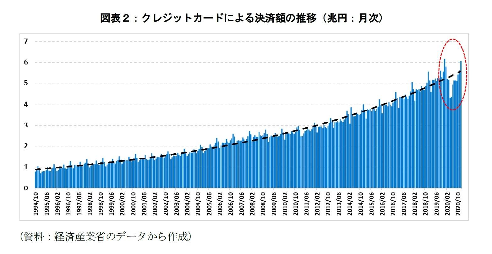 図表2:クレジットカードによる決済額の推移(兆円:月次)