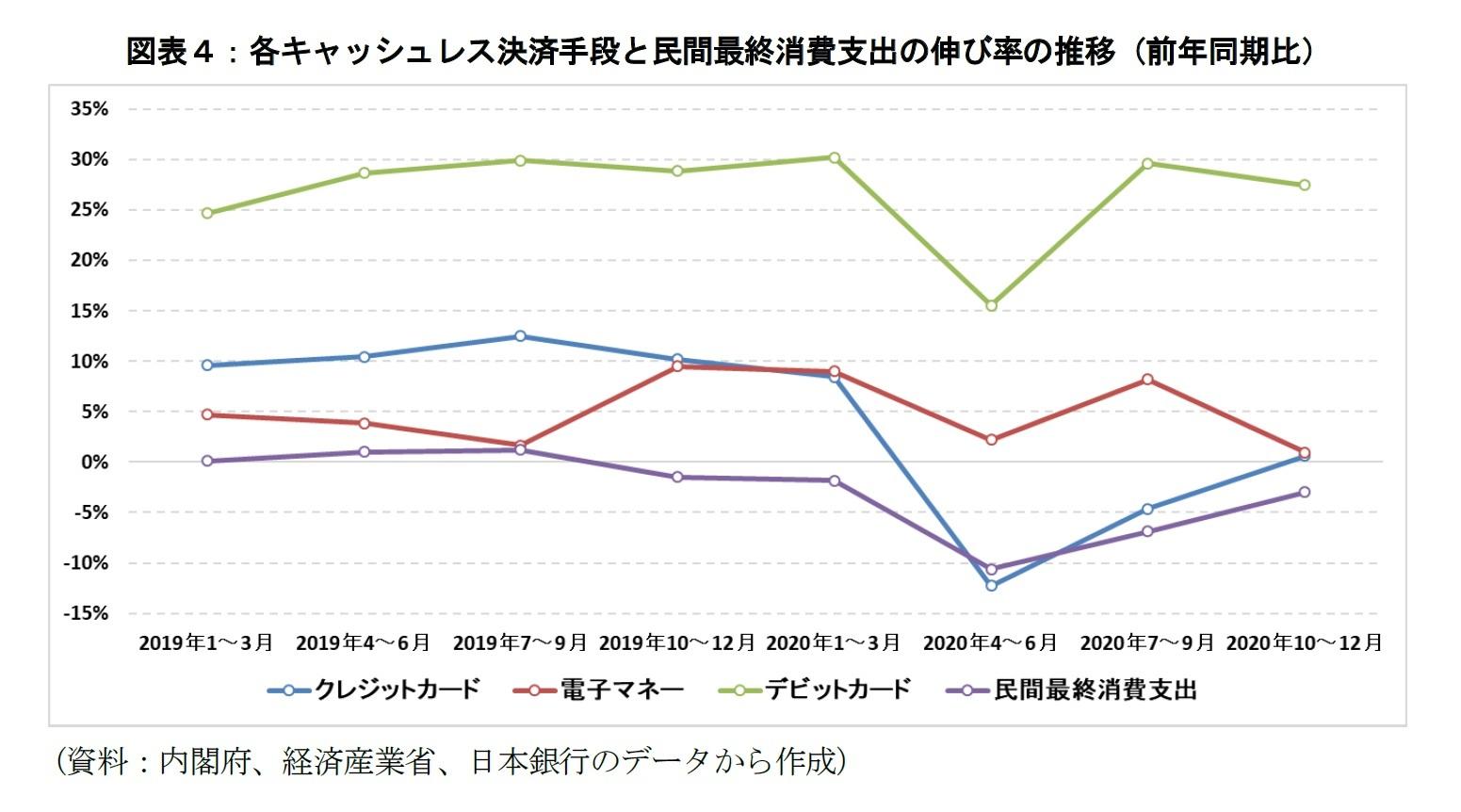 図表4:各キャッシュレス決済手段と民間最終消費支出の伸び率の推移(前年同期比)