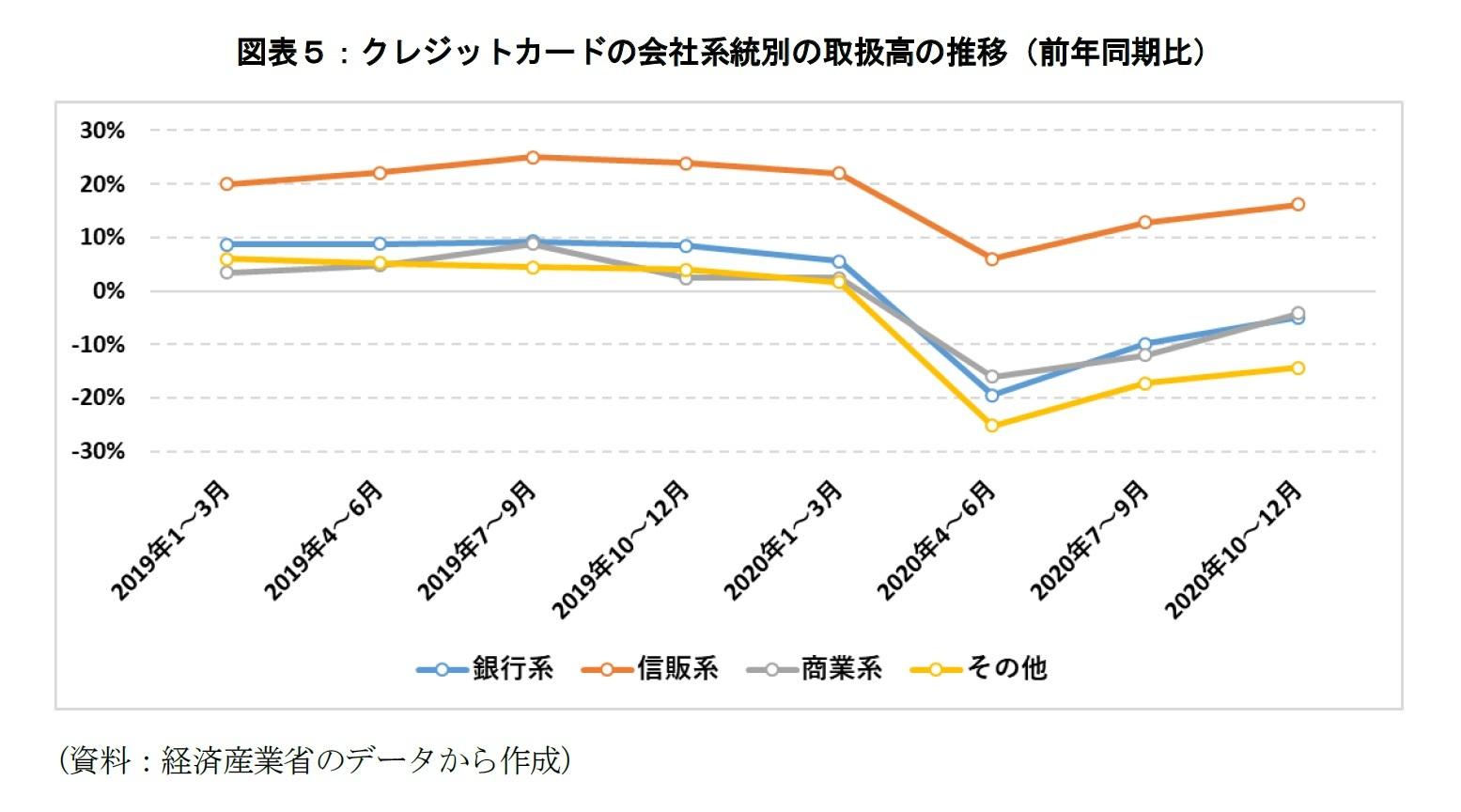 図表5:クレジットカードの会社系統別の取扱高の推移(前年同期比)