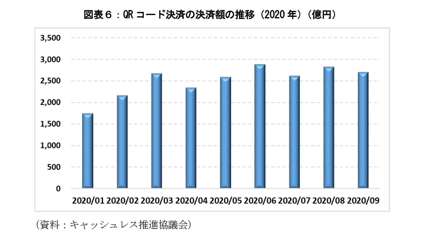 図表6:QRコード決済の決済額の推移(2020年)(億円)