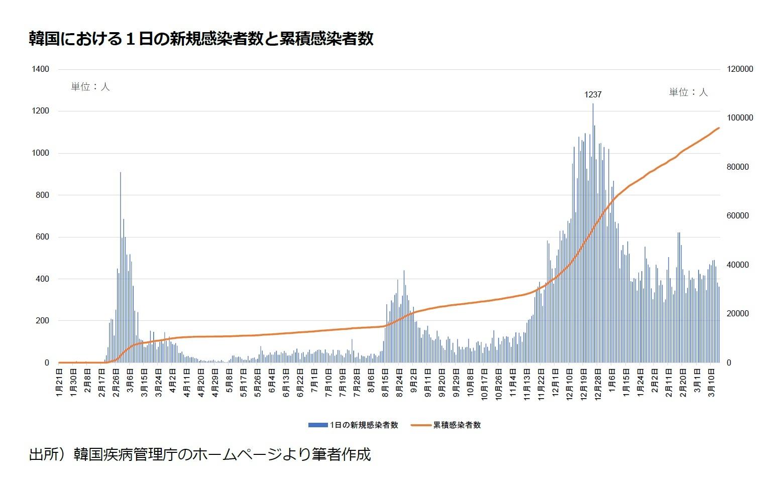 韓国における1日の新規感染者数と累積感染者数