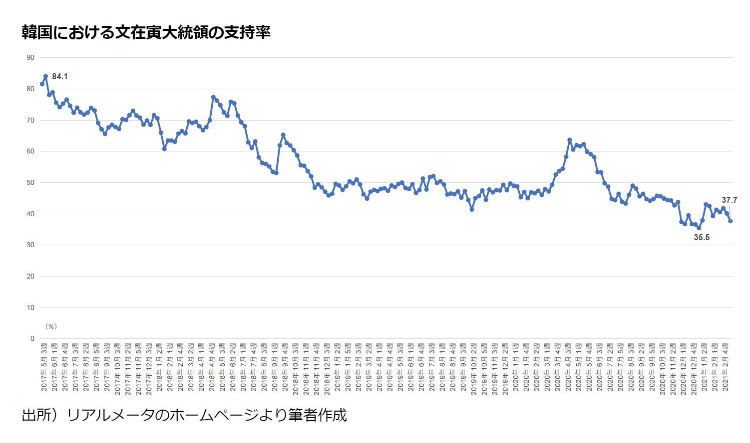 韓国における文在寅大統領の支持率