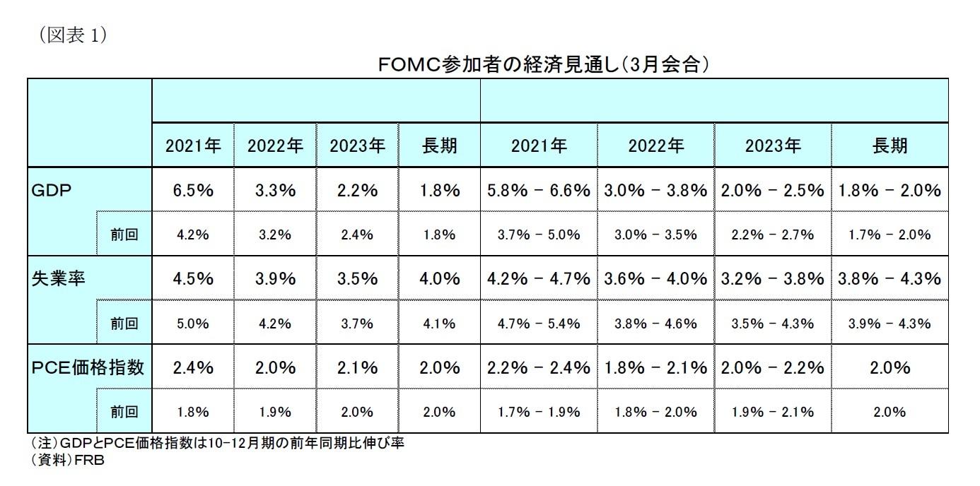 (図表1)FOMC参加者の経済見通し(3月会合)