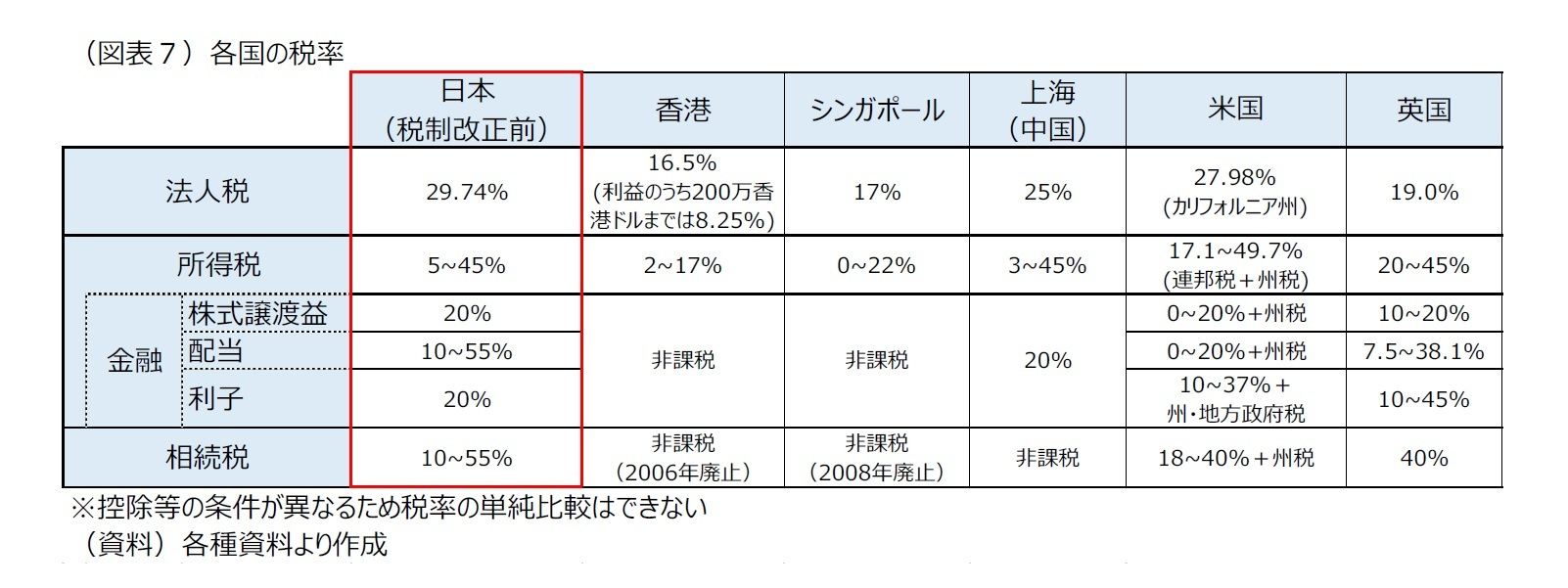 (図表7)各国の税率
