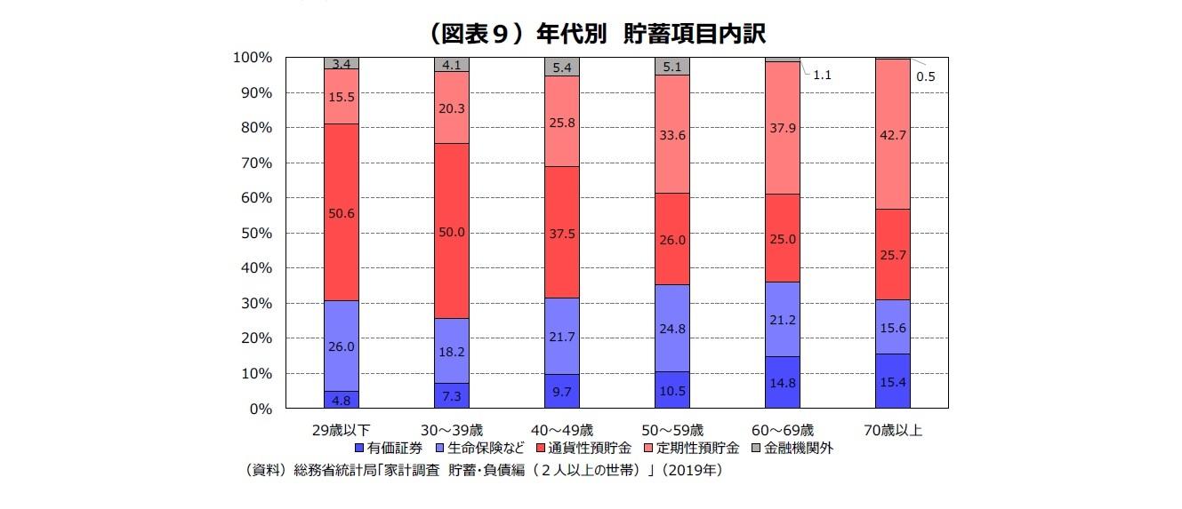 (図表9)年代別貯蓄項目内訳