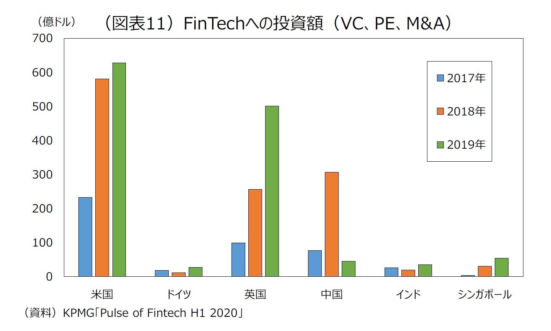 (図表11)FinTechへの投資額(VC、PE、M&A)