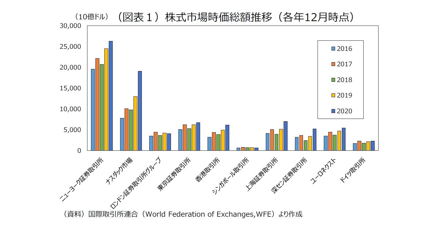 (図表1)株式市場時価総額推移(各年12月時点)