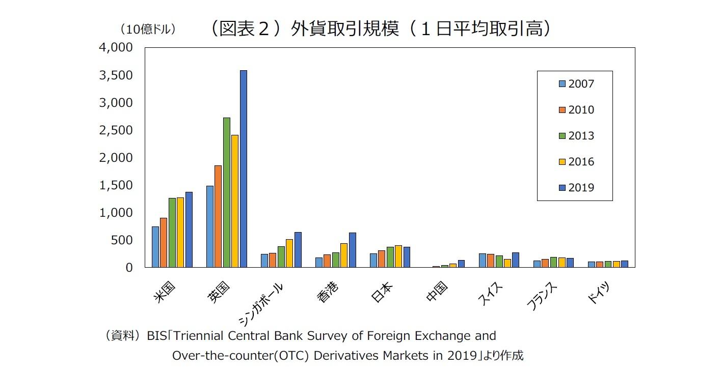(図表2)外貨取引規模(1日平均取引高)