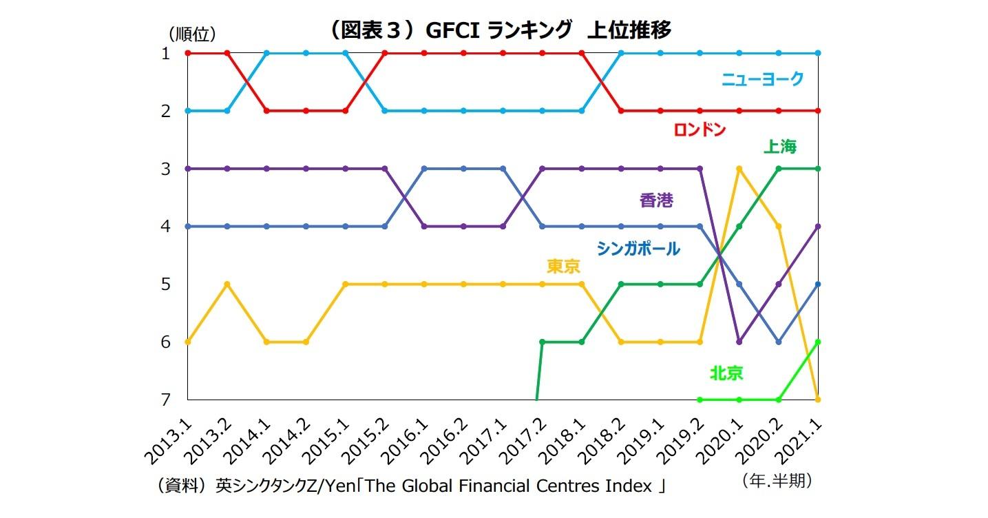 (図表3)GFCI ランキング 上位推移
