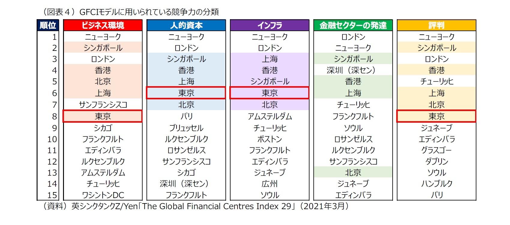 (図表4)GFCIモデルに用いられている競争力の分類
