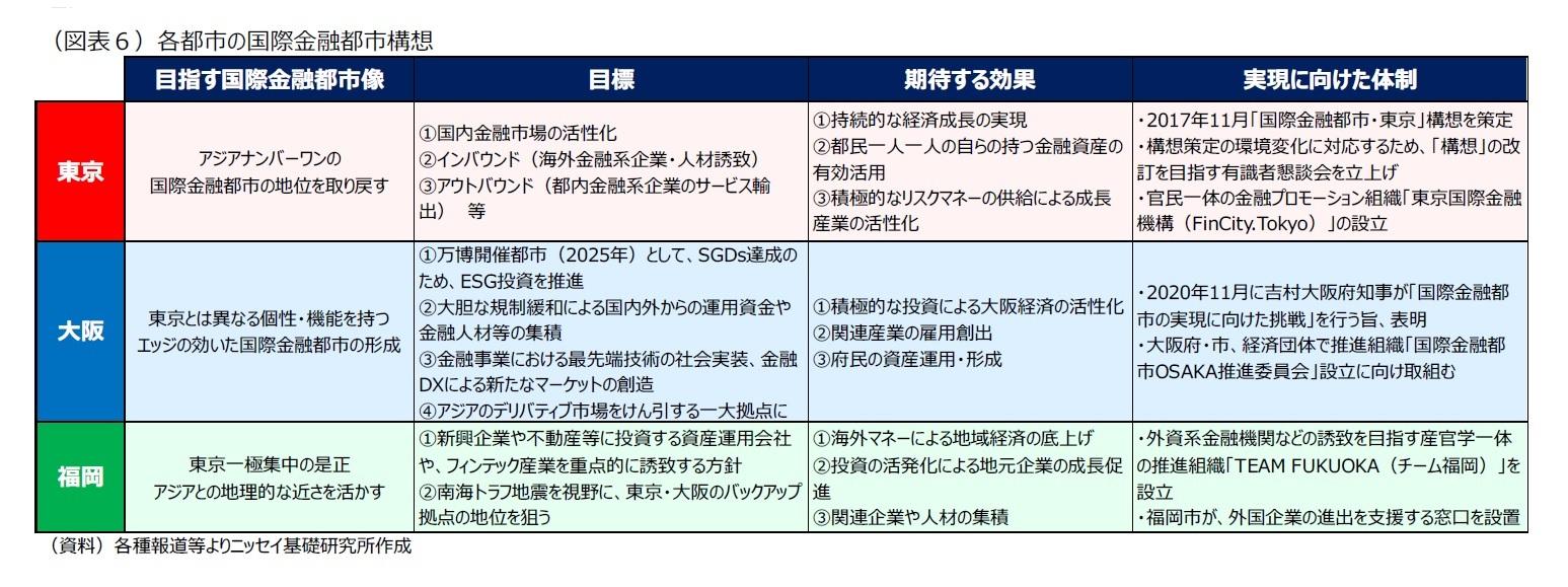 (図表6)各都市の国際金融都市構想