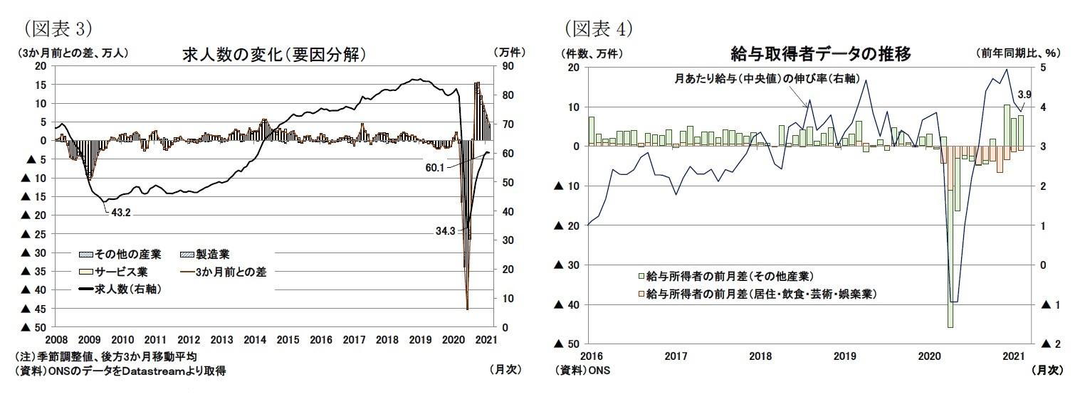 (図表3)求人数の変化(要因分解)/(図表4)給与取得者データの推移