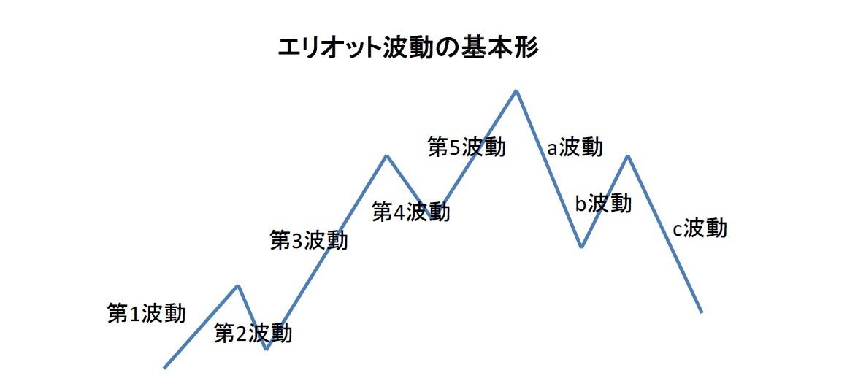 エリオット波動の基本形