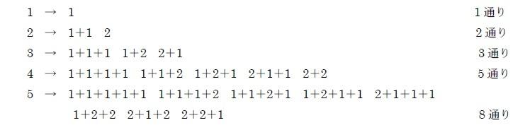 自然数nを1と2の順序付きの和で表す方法