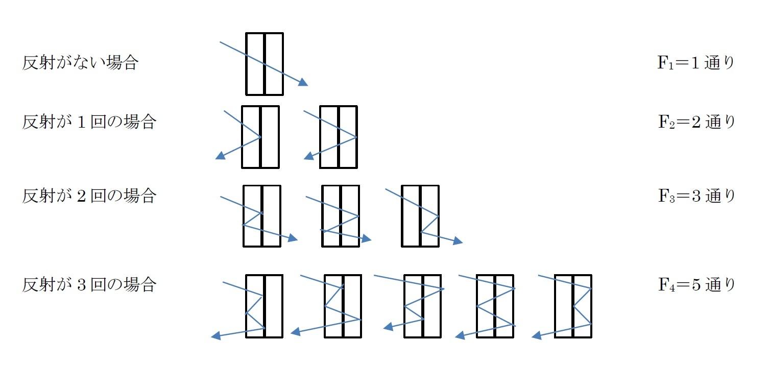 ガラス板を2枚重ねにした場合の光の反射の数