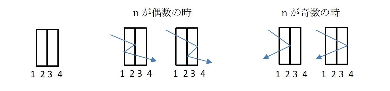 反射の回数nが偶数の時・奇数の時