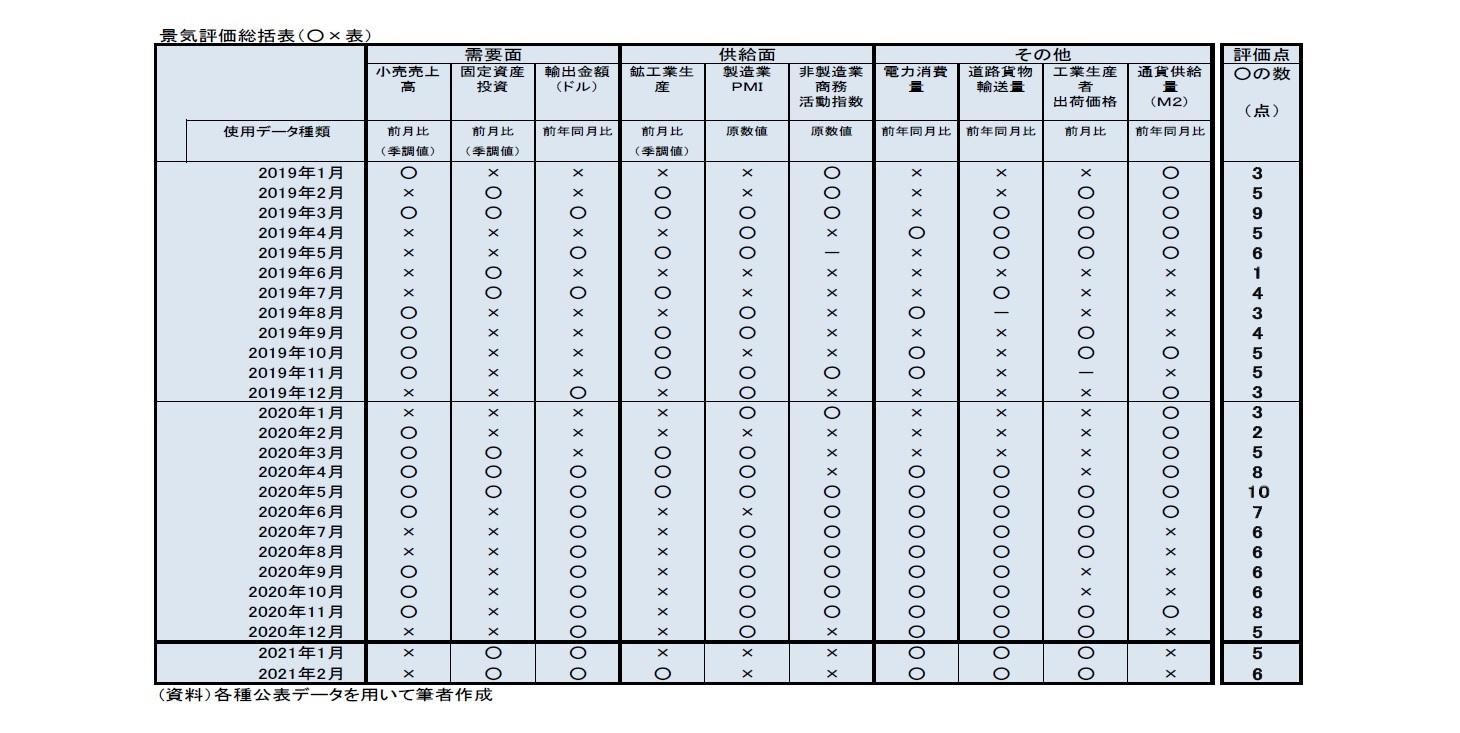 景気評価総括表(○×表)