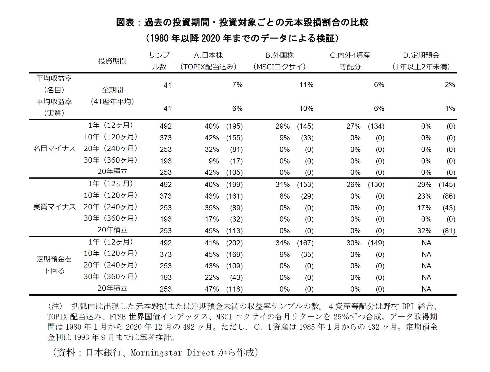 図表:過去の投資機関・投資対象ごとの元本毀損割合の比較