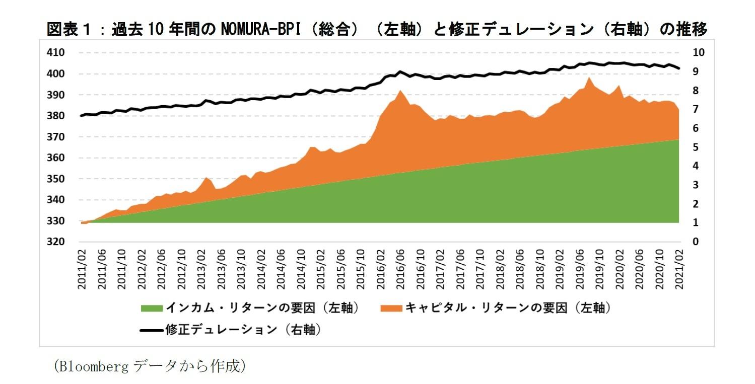 図表1:過去10年間のNOMURA-BPIと修正デュレーションの推移
