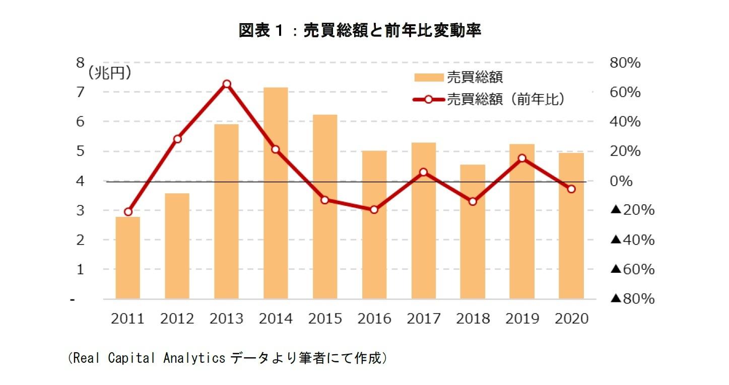 図表1:売買総額と前年比変動率