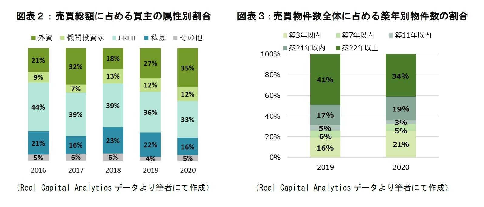 図表2,3:売買総額に占める買主の属性別割合、売買物件全体に占める築年別物件数の割合