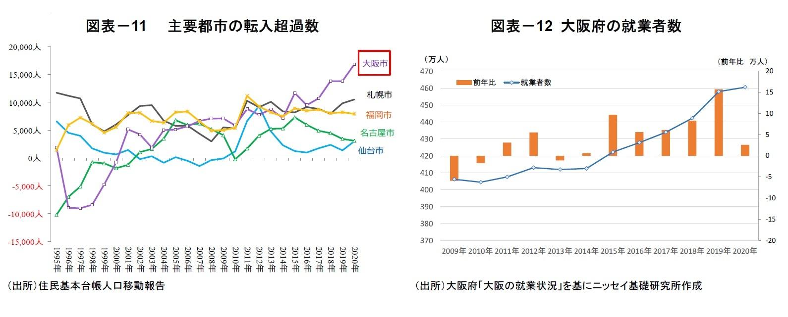 図表-11 主要都市の転入超過数/図表-12 大阪府の就業者数