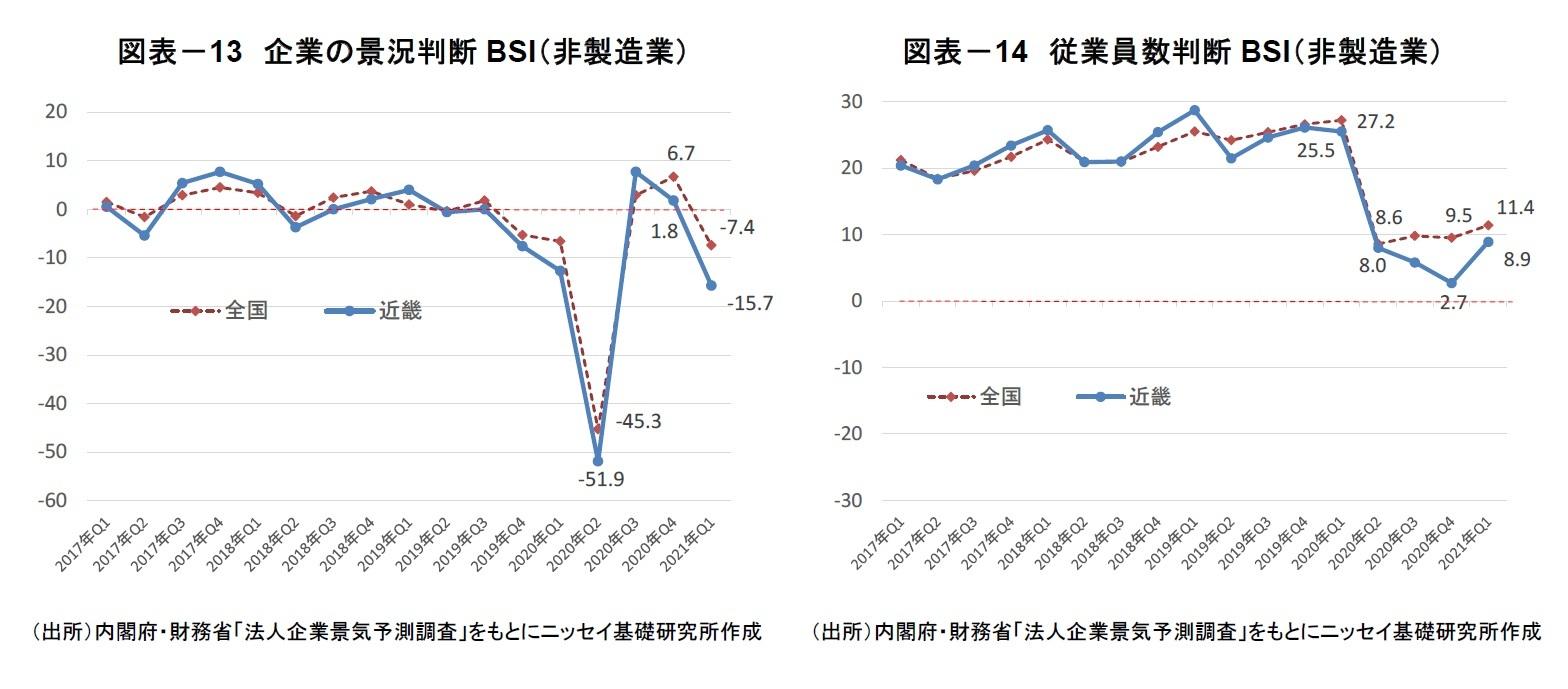 図表-13 企業の景況判断BSI(非製造業)/図表-14 従業員数判断BSI(非製造業)