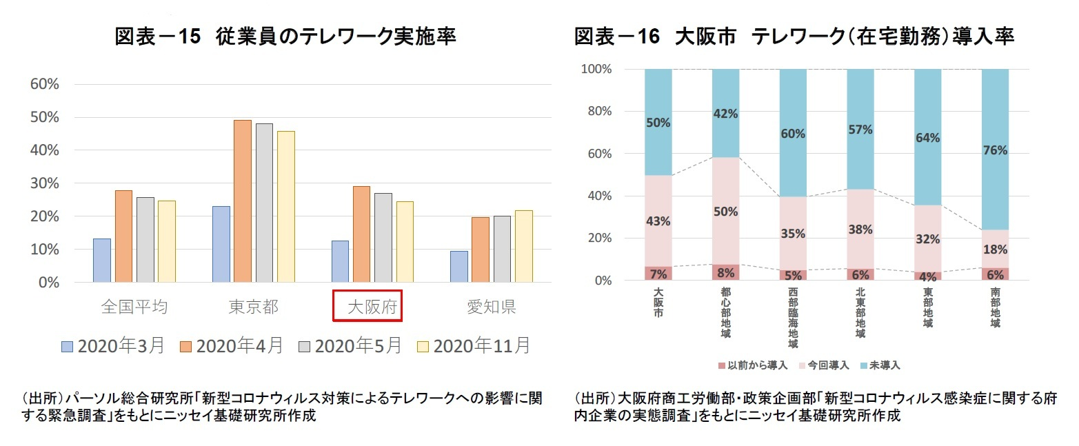 図表-15 従業員のテレワーク実施率/図表-16 大阪市 テレワーク(在宅勤務)導入率