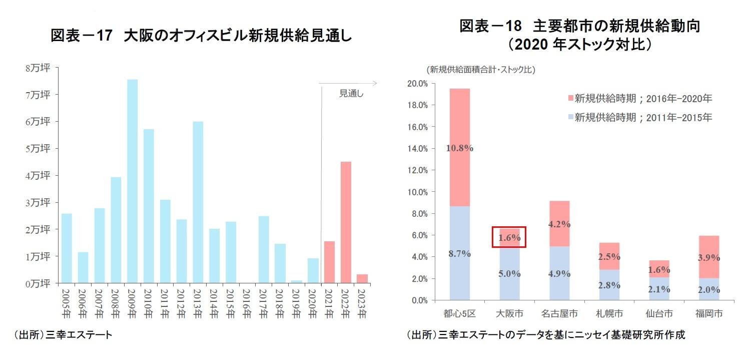 図表-17 大阪のオフィスビル新規供給見通し/図表-18 主要都市の新規供給動向(2020年ストック対比)