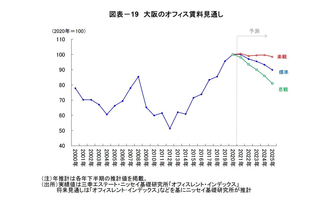 図表-19 大阪のオフィス賃料見通し