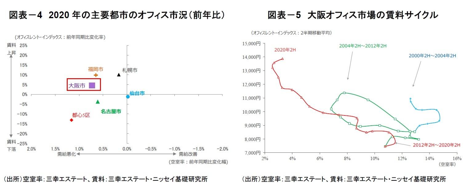 図表-4 2020年の主要都市のオフィス市況(前年比)/図表-5 大阪オフィス市場の賃料サイクル