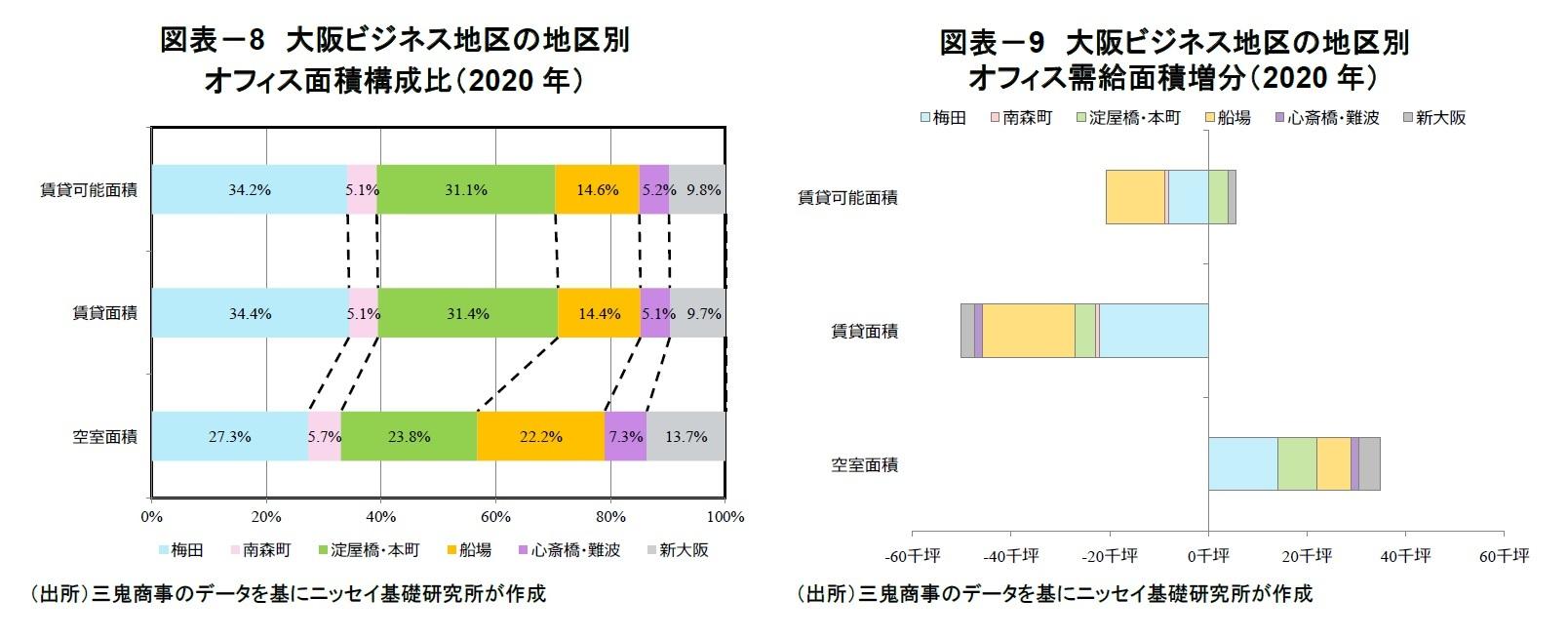 図表-8 大阪ビジネス地区の地区別オフィス面積構成比(2020年)/図表-9 大阪ビジネス地区の地区別オフィス需給面積増分(2020年)
