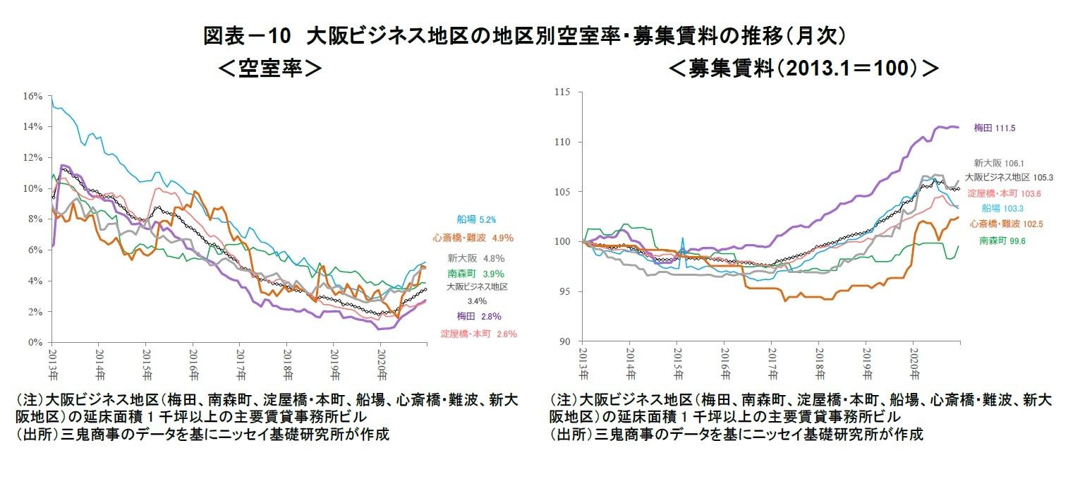 図表-10 大阪ビジネス地区の地区別空室率・募集賃料の推移(月次)