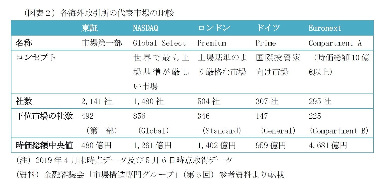 (図表2)各海外取引所の代表市場の比較
