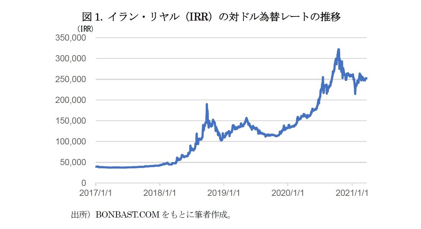 図1. イラン・リヤル(IRR)の対ドル為替レートの推移