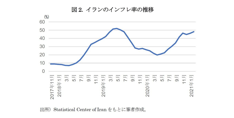 図2. イランのインフレ率の推移